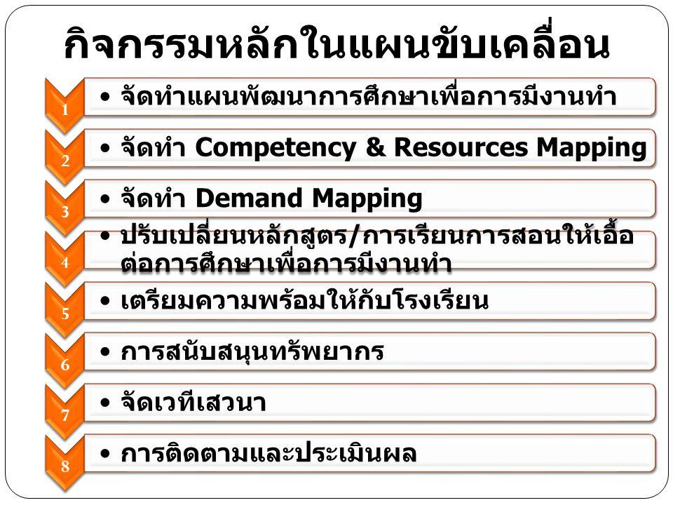 1 จัดทำแผนพัฒนาการศึกษาเพื่อการมีงานทำ 2 จัดทำ Competency & Resources Mapping 3 จัดทำ Demand Mapping 4 ปรับเปลี่ยนหลักสูตร / การเรียนการสอนให้เอื้อ ต่อการศึกษาเพื่อการมีงานทำ 5 เตรียมความพร้อมให้กับโรงเรียน 6 การสนับสนุนทรัพยากร 7 จัดเวทีเสวนา 8 การติดตามและประเมินผล กิจกรรมหลักในแผนขับเคลื่อน