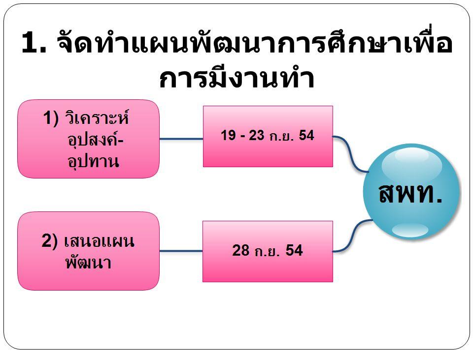 1. จัดทำแผนพัฒนาการศึกษาเพื่อ การมีงานทำ