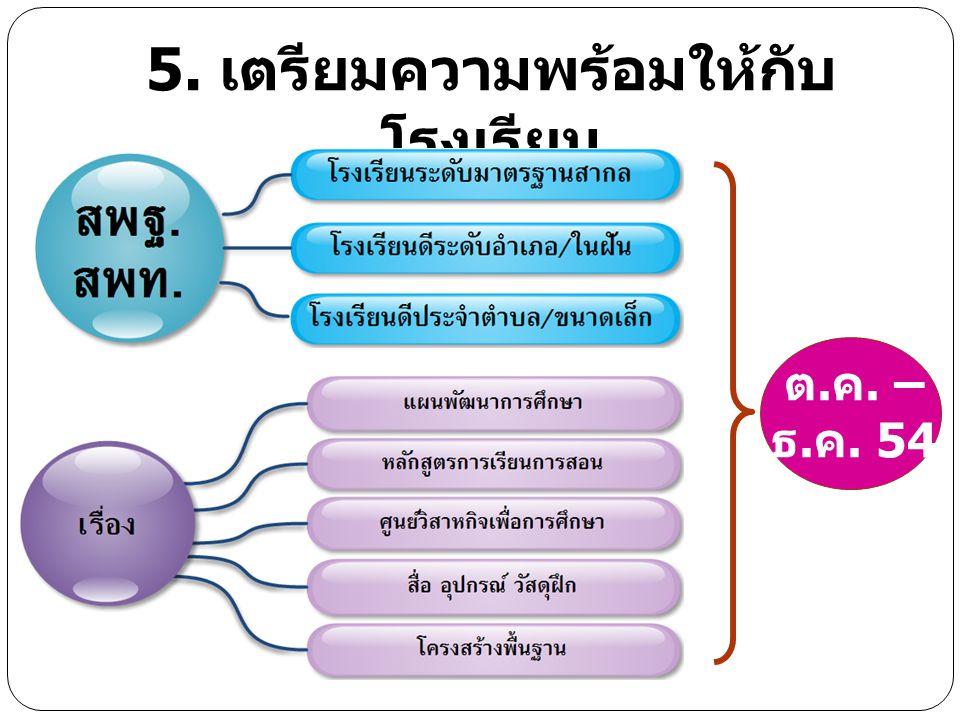 6.การสนับสนุนทรัพยากร สพฐ.