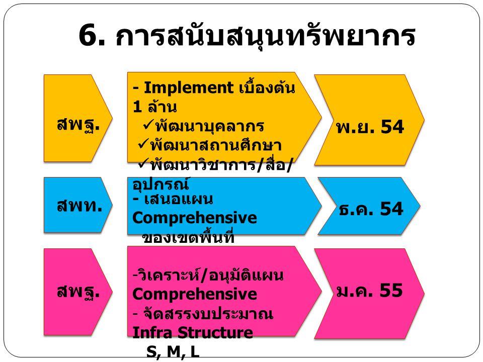 6. การสนับสนุนทรัพยากร สพฐ.