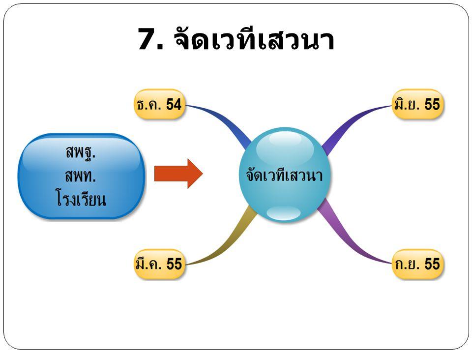 8. การติดตามและประเมินผล