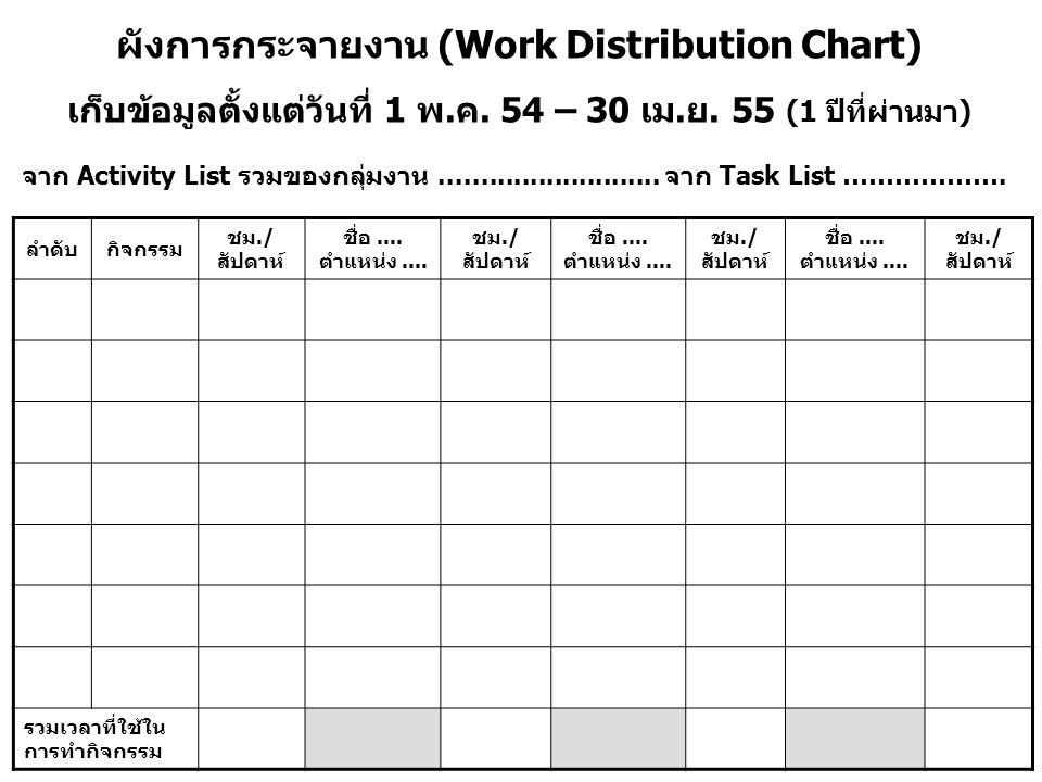 ผังการกระจายงาน (Work Distribution Chart) เก็บข้อมูลตั้งแต่วันที่ 1 พ.ค. 54 – 30 เม.ย. 55 (1 ปีที่ผ่านมา) จาก Activity List รวมของกลุ่มงาน............