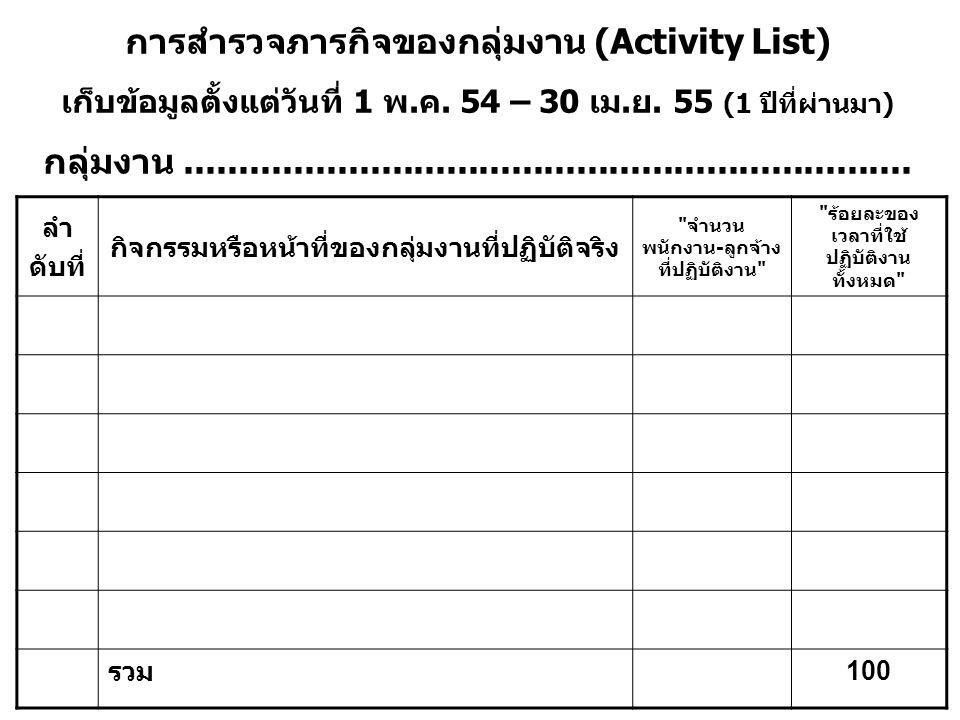 การสำรวจภารกิจของกลุ่มงาน (Activity List) เก็บข้อมูลตั้งแต่วันที่ 1 พ.ค. 54 – 30 เม.ย. 55 (1 ปีที่ผ่านมา) กลุ่มงาน....................................