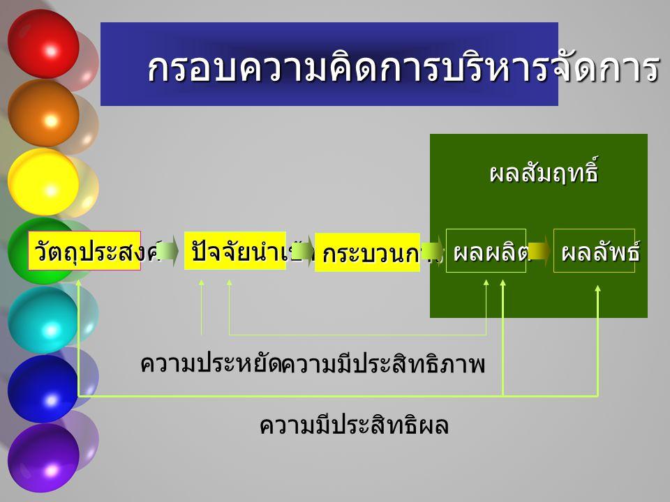 การเพิ่มผลผลิต (PRODUCTIVITY IMPROVEMENT) PRODUCTIVITY = OUTPUT INPUT ปริมาณคุณภาพ การจัดการพัสดุเงินคน