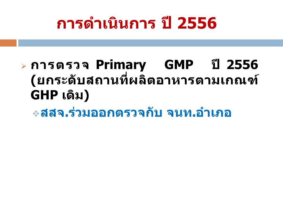 การดำเนินการ ปี 2556  การตรวจ Primary GMP ปี 2556 ( ยกระดับสถานที่ผลิตอาหารตามเกณฑ์ GHP เดิม )  สสจ. ร่วมออกตรวจกับ จนท. อำเภอ