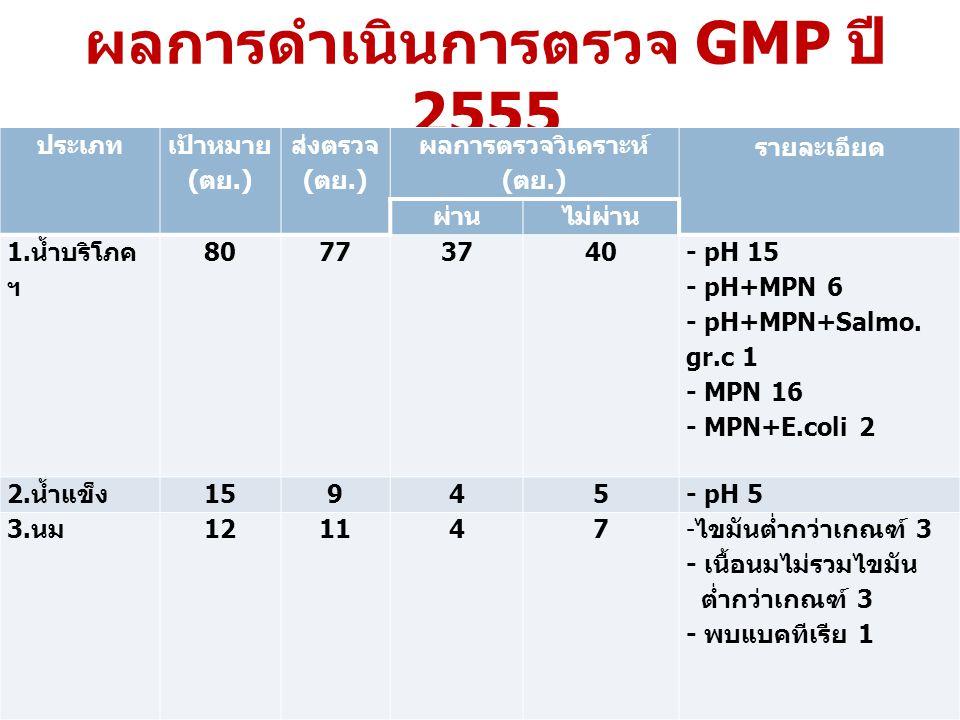 ผลการดำเนินการตรวจ GMP ปี 2555 ประเภท เป้าหมาย ( ตย.) ส่งตรวจ ( ตย.) ผลการตรวจวิเคราะห์ ( ตย.) รายละเอียด ผ่านไม่ผ่าน 1. น้ำบริโภค ฯ 80773740 - pH 15