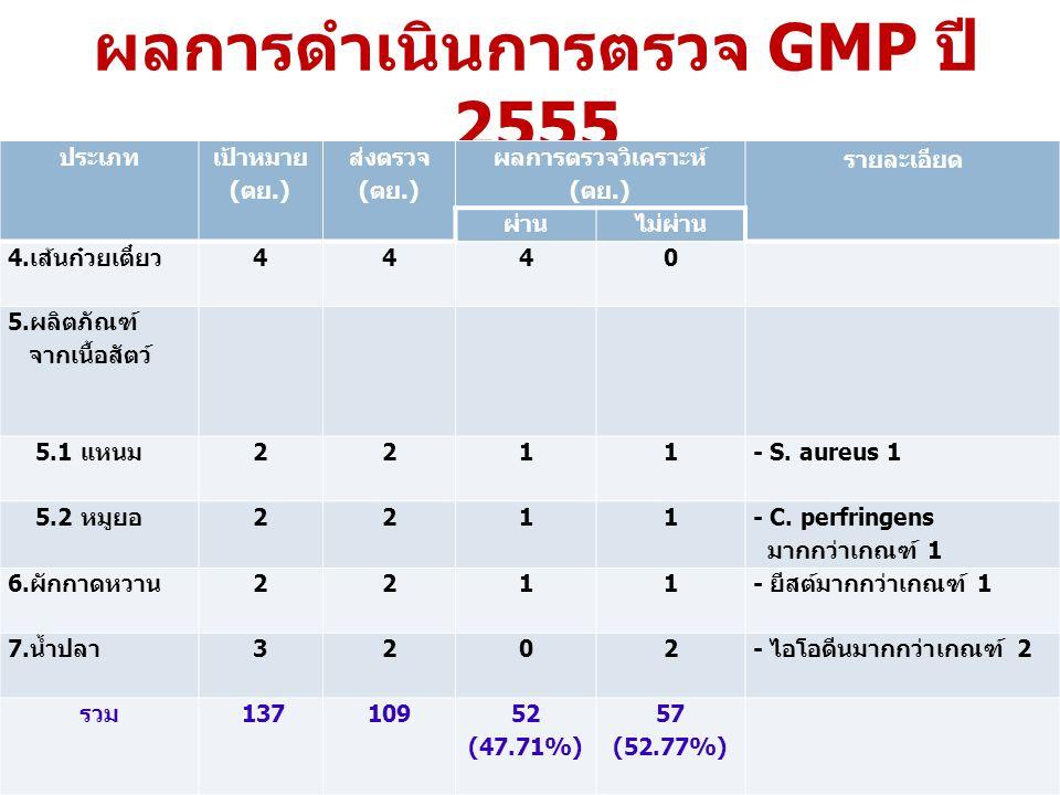 ผลการดำเนินการตรวจ GMP ปี 2555 ประเภท เป้าหมาย ( ตย.) ส่งตรวจ ( ตย.) ผลการตรวจวิเคราะห์ ( ตย.) รายละเอียด ผ่านไม่ผ่าน 4. เส้นก๋วยเตี๋ยว 4440 5. ผลิตภั