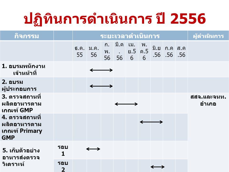ปฏิทินการดำเนินการ ปี 2556 กิจกรรมระยะเวลาดำเนินการ ผู้ดำเนินการ ธ.ค.55ธ.ค.55 ม.ค.56ม.ค.56 ก.พ.56ก.พ.56 มี. ค. 56 เม. ย.5 6 พ. ค.5 6 มิ. ย.56 ก. ค.56