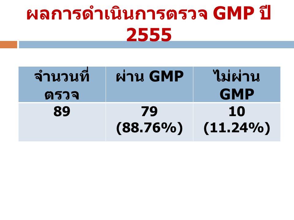 ผลการดำเนินการตรวจ GMP ปี 2555 จำนวนที่ ตรวจ ผ่าน GMP ไม่ผ่าน GMP 8979 (88.76%) 10 (11.24%)