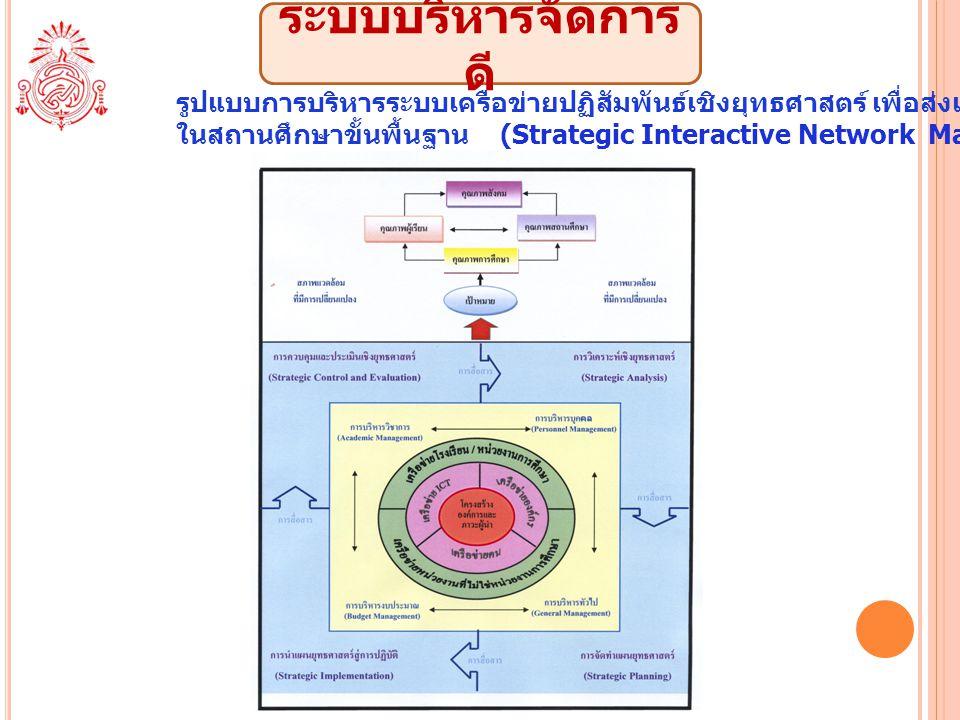 ระบบบริหารจัดการ ดี รูปแบบการบริหารระบบเครือข่ายปฏิสัมพันธ์เชิงยุทธศาสตร์ เพื่อส่งเสริมคุณภาพการศึกษา ในสถานศึกษาขั้นพื้นฐาน (Strategic Interactive Ne