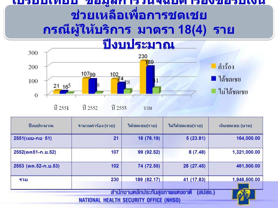 ผลการวินิจฉัย คำร้องขอรับเงินช่วยเหลือเพื่อ การชดเชย กรณีผู้ให้บริการรายจังหวัด ตั้งแต่ เดือน เมษายน 2551 – กันยายน 2553 จังหวัด คำร้อง ( ราย ) ชดเชย ( ราย ) ไม่ชดเชย ( ราย ) จำนวนเงิน ชดเชย ( บาท ) จำนวนร้อยละจำนวนร้อยละจำนวนร้อยละ นครราชสีม า 12554.359878.402721.60835,000 บุรีรัมย์ 4017.393382.50717.50614,000 สุรินทร์ 3414.783397.0612.94316,000 ชัยภูมิ 3113.482580.65619.35181,500 รวม 230 100.0 0 18982.174117.831,946,500