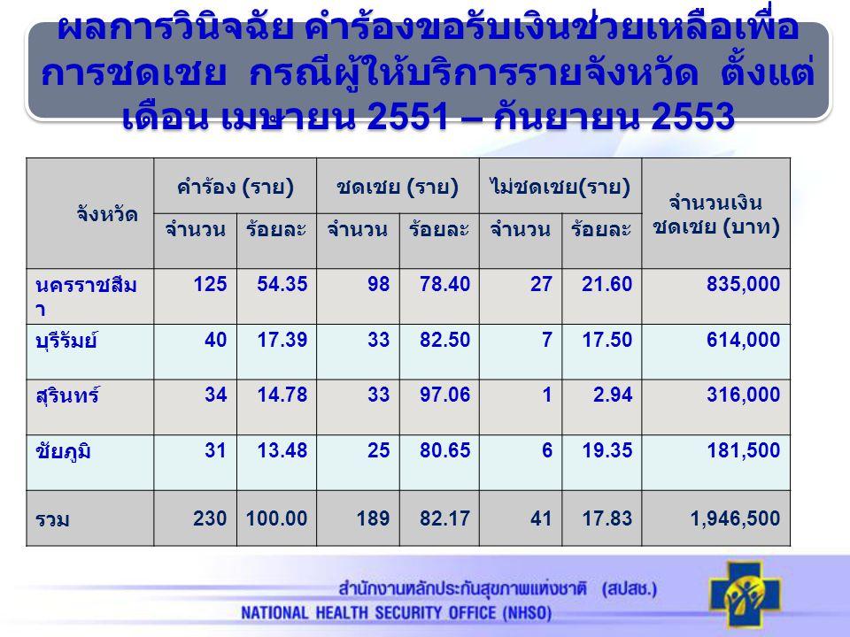 ความเสียหาย ยื่นคำร้อง ( ราย ) ชดเชย ( ราย ) ไม่ชดเชย ( ราย ) เงินชดเชย ( บาท ) จำนวนร้อยละจำนวนร้อยละจำนวนร้อยละ วัณโรค 6226.9661 98.39 1 1.61 722,000 ไข้หวัด 2009 5423.4831 57.41 23 42.59 70,000 เข็มตำ 3615.6524 66.67 12 33.33 204,500 ผู้ป่วยทำร้าย 2812.1728 100.00 0 0.00 77,500 สัมผัสเลือด สารคัดหลั่ง 208.7017 85.00 3 15.00 148,500 อีสุก อีใส 93.919 100.00 0 0.00 66,500 อุบัติเหตุจากรถ 83.488 100.00 0 0.00 645,000 อื่น ๆ 135.6511 84.62 2 15.38 12,500 รวม 230100189 82.17 41 17.83 1,946,500 ผลการวินิจฉัย คำร้องขอรับเงินช่วยเหลือเพื่อการ ชดเชย กรณีผู้ให้บริการ จำแนกตามประเภทความ เสียหาย เมษายน 2551 – กันยายน 2553