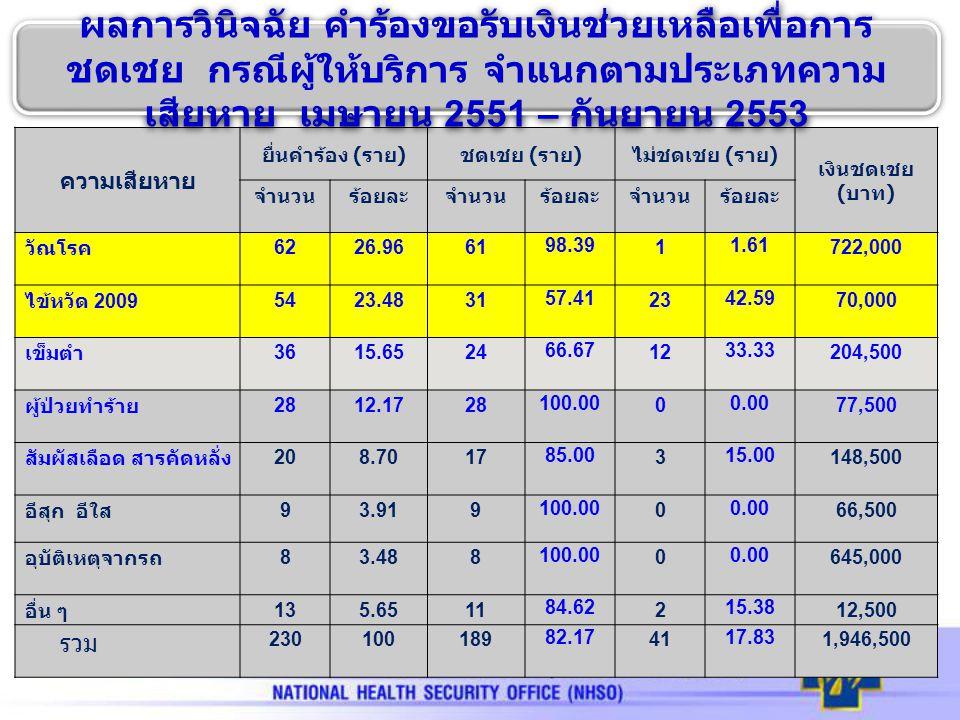 ความเสียหาย ยื่นคำร้อง ( ราย ) ชดเชย ( ราย ) ไม่ชดเชย ( ราย ) เงินชดเชย ( บาท ) จำนวนร้อยละจำนวนร้อยละจำนวนร้อยละ วัณโรค 6226.9661 98.39 1 1.61 722,00