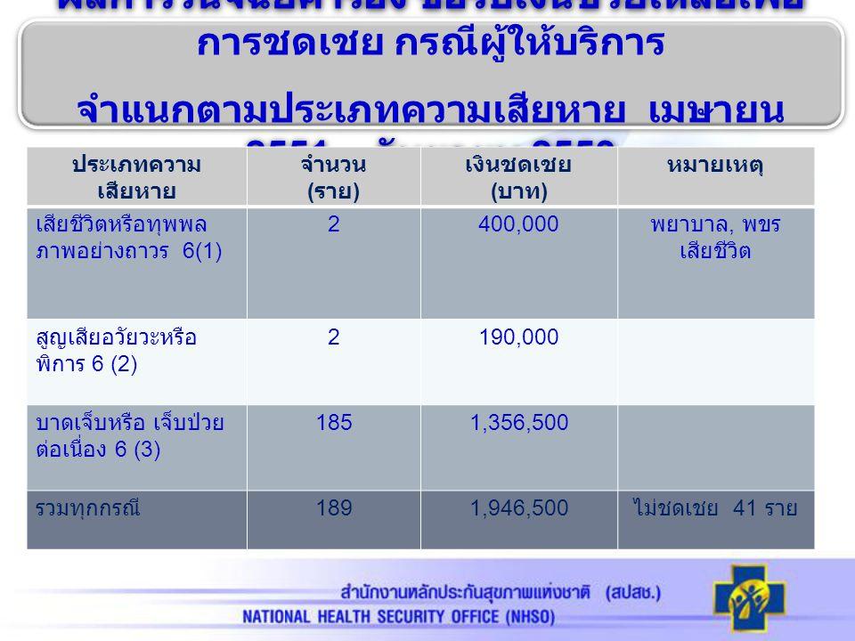 ผลการวินิจฉัยคำร้อง ขอรับเงินช่วยเหลือเพื่อ การชดเชย กรณีผู้ให้บริการ จำแนกตาม ประเภทความเสียหาย เมษายน 2551 – กันยายน 2553 จังหวัดสุรินทร์ ประเภทความ เสียหาย จำนวน ( ราย ) เงินชดเชย ( บาท ) หมายเหตุ เสียชีวิตหรือทุพพล ภาพอย่างถาวร 0 สูญเสียอวัยวะหรือ พิการ 0 บาดเจ็บหรือ เจ็บป่วยต่อเนื่อง 33316,000 รวมทุกกรณี 33316,000 ไม่ชดเชย 1 ราย