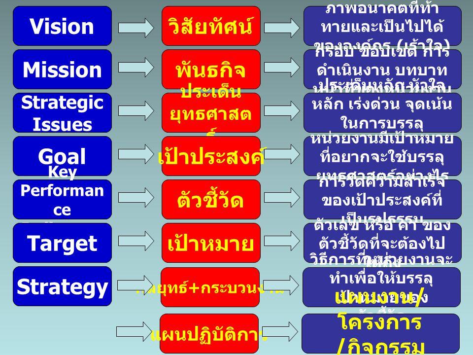 การวิเคราะห์ SWOT  สภาพแวดล้อมภายนอก O = โอกาส (Opportunities) ปัจจัยที่เอื้ออำนวยให้ประสบความ สำเร็จ T = อุปสรรค (Threats) ข้อจำกัดที่ทำให้การดำเนินงานไม่ประสบความสำเร็จ  สภาพแวดล้อมภายใน S = จุดแข็ง (Strengths) ข้อดี ข้อเด่นที่ทำให้การดำเนินงานประสบความสำเร็จ S = จุดแข็ง (Strengths) ข้อดี ข้อเด่นที่ทำให้การดำเนินงานประสบความสำเร็จ W = จุดอ่อน (Weaknesses) ข้อด้อยที่ส่งผลเสียต่อการดำเนินงาน W = จุดอ่อน (Weaknesses) ข้อด้อยที่ส่งผลเสียต่อการดำเนินงาน Internal Factors External Factors