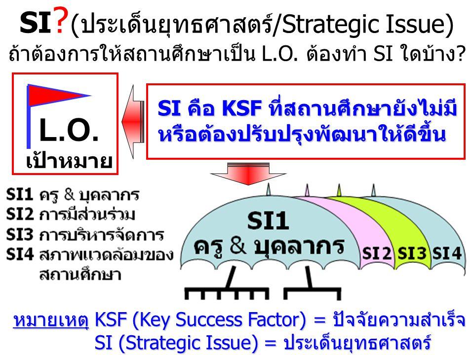 KPI.: วัดที่ผู้เรียน การจัดการศึกษาและการเรียนรู้ 1.