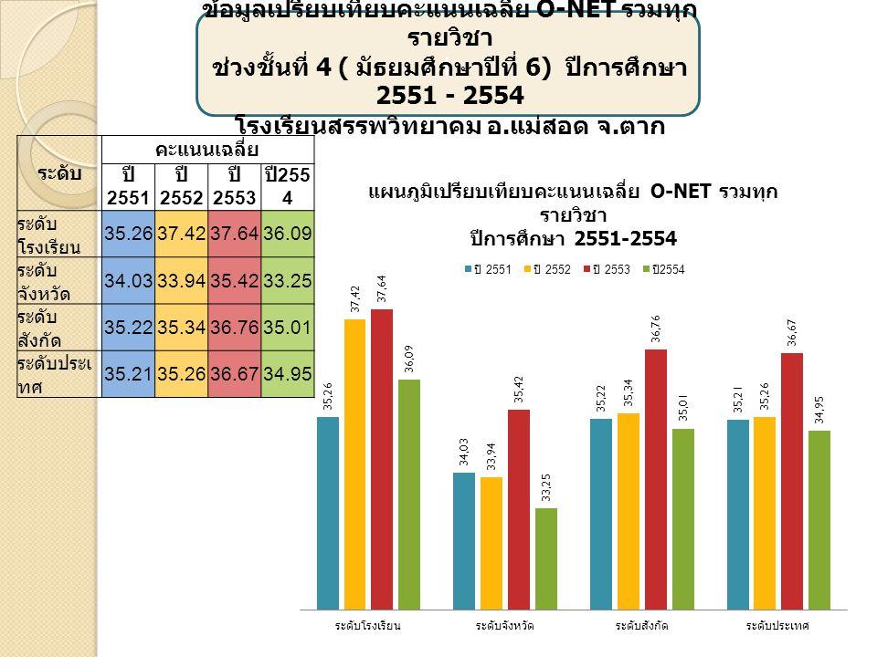 เ ข้อมูลเปรียบเทียบคะแนนเฉลี่ย O-NET รวมทุก รายวิชา ช่วงชั้นที่ 4 ( มัธยมศึกษาปีที่ 6) ปีการศึกษา 2551 - 2554 โรงเรียนสรรพวิทยาคม อ. แม่สอด จ. ตาก ระด