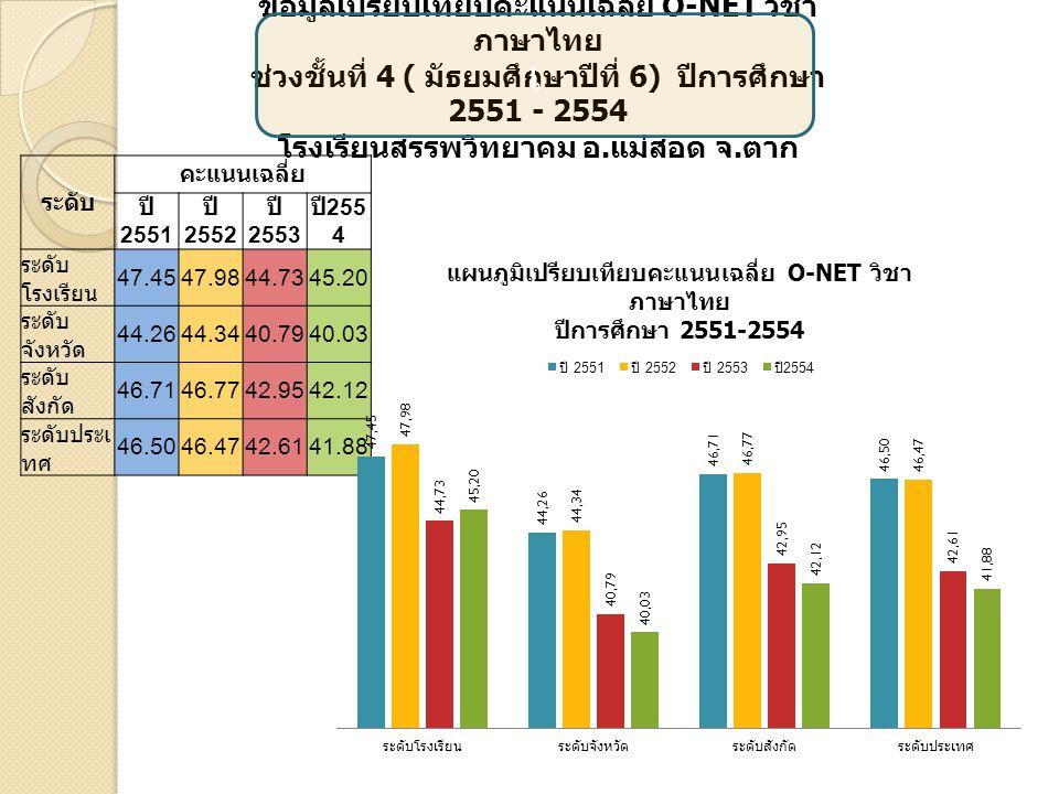เ ข้อมูลเปรียบเทียบคะแนนเฉลี่ย O-NET วิชาสังคม ศึกษา ช่วงชั้นที่ 4 ( มัธยมศึกษาปีที่ 6) ปีการศึกษา 2551 - 2554 โรงเรียนสรรพวิทยาคม อ.