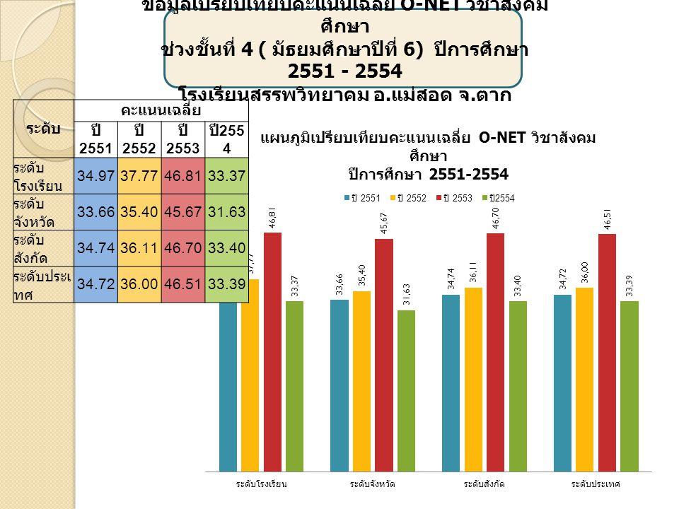 เ ข้อมูลเปรียบเทียบคะแนนเฉลี่ย O-NET วิชา คณิตศาสตร์ ช่วงชั้นที่ 4 ( มัธยมศึกษาปีที่ 6) ปีการศึกษา 2551 - 2554 โรงเรียนสรรพวิทยาคม อ.
