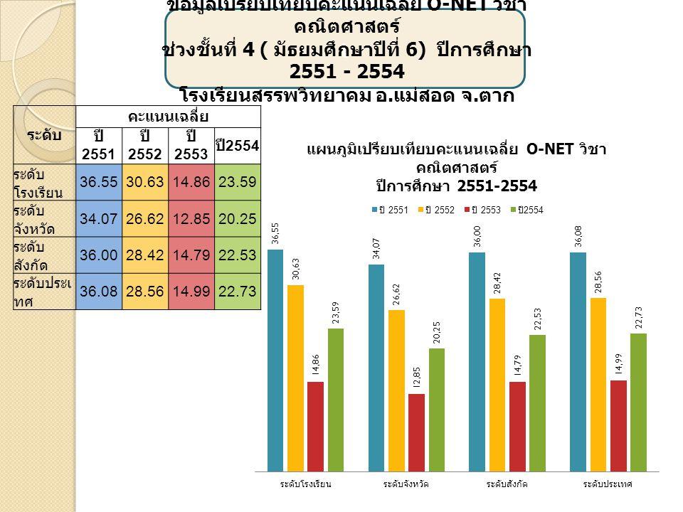 เ ข้อมูลเปรียบเทียบคะแนนเฉลี่ย O-NET วิชา ภาษาต่างประเทศ ช่วงชั้นที่ 4 ( มัธยมศึกษาปีที่ 6) ปีการศึกษา 2551 - 2554 โรงเรียนสรรพวิทยาคม อ.