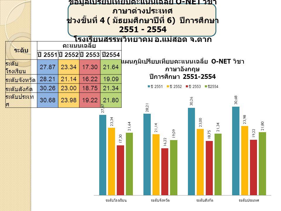 เ ข้อมูลเปรียบเทียบคะแนนเฉลี่ย O-NET วิชา วิทยาศาสตร์ ช่วงชั้นที่ 4 ( มัธยมศึกษาปีที่ 6) ปีการศึกษา 2551 - 2554 โรงเรียนสรรพวิทยาคม อ.