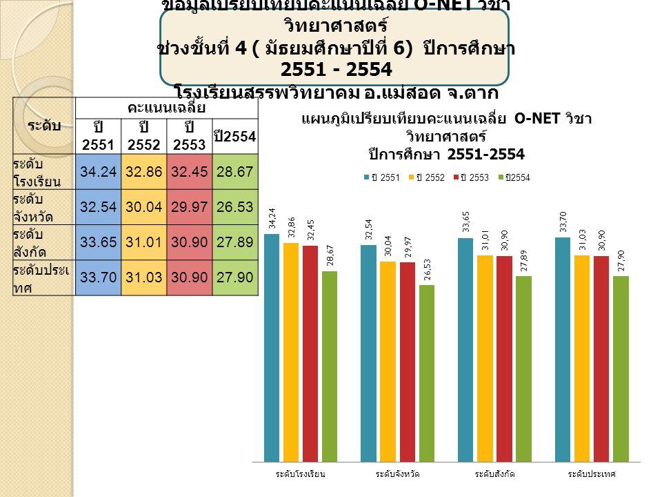 เ ข้อมูลเปรียบเทียบคะแนนเฉลี่ย O-NET วิชาสุข ศึกษาและพลศึกษา ช่วงชั้นที่ 4 ( มัธยมศึกษาปีที่ 6) ปีการศึกษา 2551 - 2554 โรงเรียนสรรพวิทยาคม อ.