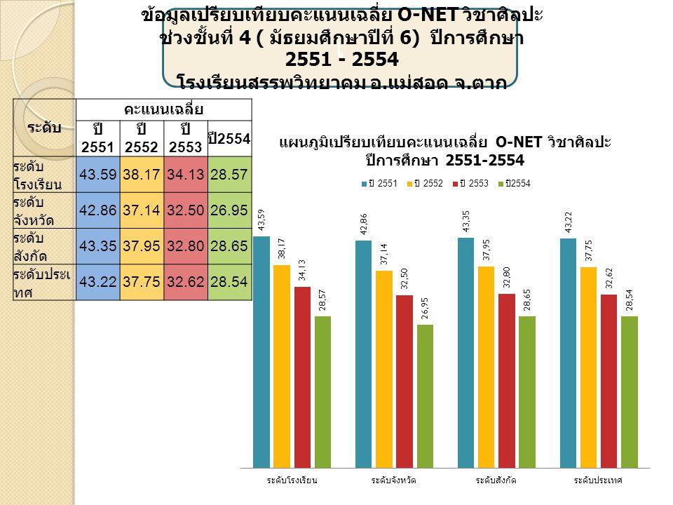 เ ข้อมูลเปรียบเทียบคะแนนเฉลี่ย O-NET วิชาการ งานอาชีพและเทคโนโลยี ช่วงชั้นที่ 4 ( มัธยมศึกษาปีที่ 6) ปีการศึกษา 2551 - 2554 โรงเรียนสรรพวิทยาคม อ.