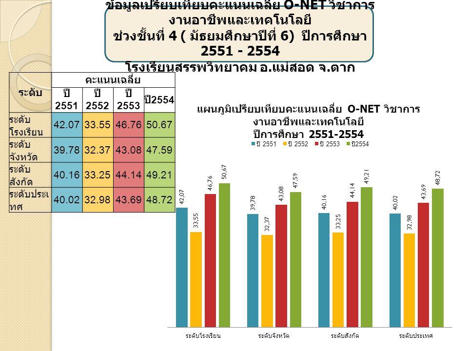 เ ข้อมูลเปรียบเทียบคะแนนเฉลี่ย O-NET รวมทุก รายวิชา ช่วงชั้นที่ 4 ( มัธยมศึกษาปีที่ 6) ปีการศึกษา 2551 - 2554 โรงเรียนสรรพวิทยาคม อ.