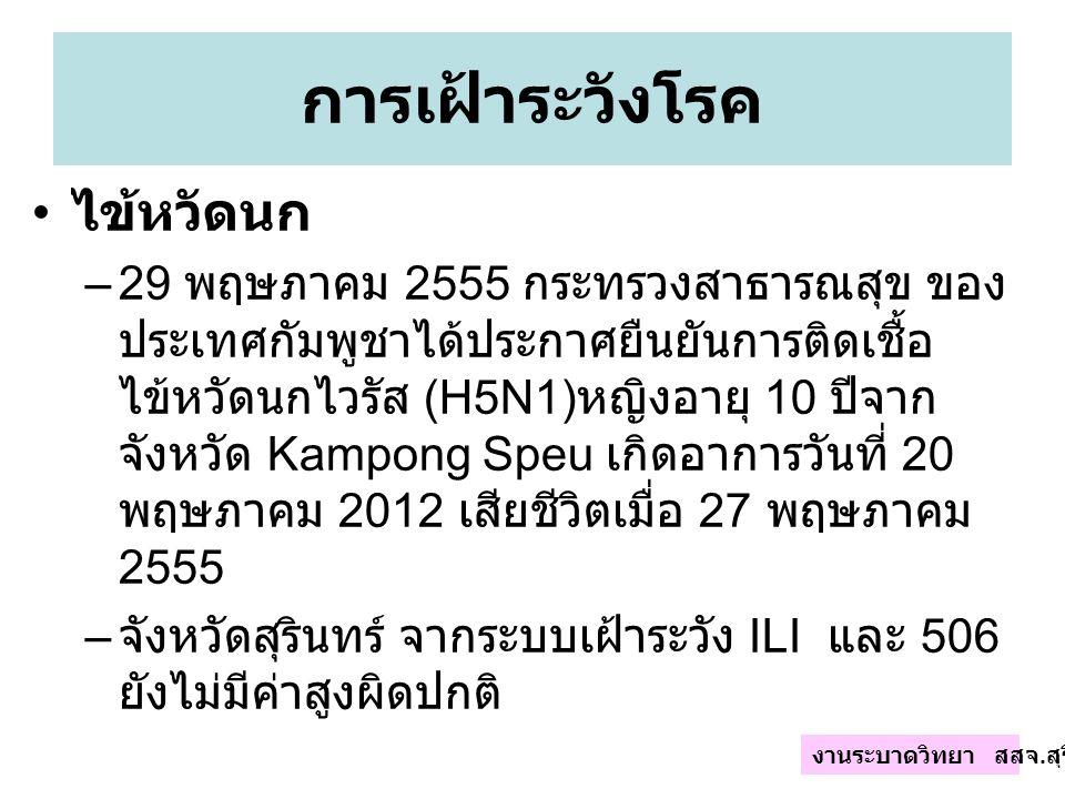 การเฝ้าระวังโรค ไข้หวัดนก –29 พฤษภาคม 2555 กระทรวงสาธารณสุข ของ ประเทศกัมพูชาได้ประกาศยืนยันการติดเชื้อ ไข้หวัดนกไวรัส (H5N1) หญิงอายุ 10 ปีจาก จังหวัด Kampong Speu เกิดอาการวันที่ 20 พฤษภาคม 2012 เสียชีวิตเมื่อ 27 พฤษภาคม 2555 – จังหวัดสุรินทร์ จากระบบเฝ้าระวัง ILI และ 506 ยังไม่มีค่าสูงผิดปกติ งานระบาดวิทยา สสจ.