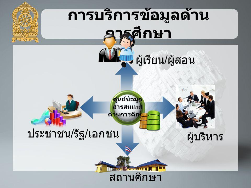 การบริการข้อมูลด้าน การศึกษา ศูนย์ข้อมูล สารสนเทศ ด้านการศึกษา ผู้บริหาร ประชาชน / รัฐ / เอกชน สถานศึกษา ผู้เรียน / ผู้สอน