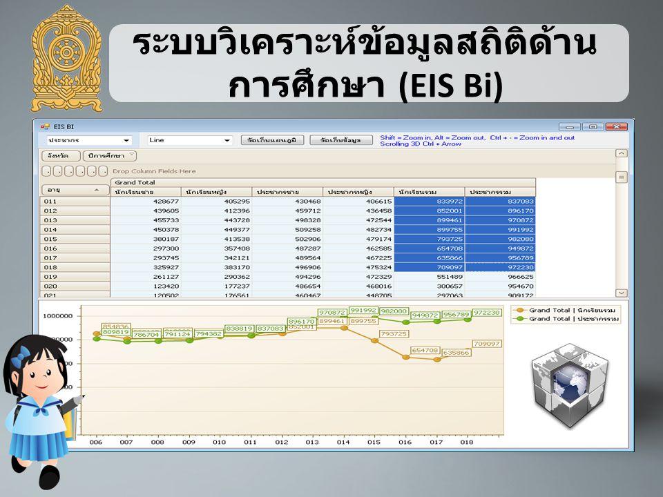 ระบบวิเคราะห์ข้อมูลสถิติด้าน การศึกษา (EIS Bi)