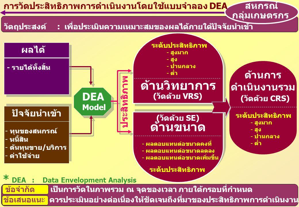 ผลได้ - รายได้ทั้งสิ้น ปัจจัยนำเข้า - ทุนของสหกรณ์ - หนี้สิน - ต้นทุนขาย/บริการ - ค่าใช้จ่าย DEA Model ด้านวิทยาการ (วัดด้วย VRS) ด้านขนาด (วัดด้วย SE