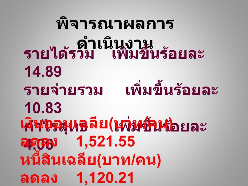 พิจารณาผลการ ดำเนินงาน รายได้รวม เพิ่มขึ้นร้อยละ 14.89 รายจ่ายรวม เพิ่มขึ้นร้อยละ 10.83 กำไรสุทธิ เพิ่มขึ้นร้อยละ 4.06 เงินออมเฉลีย ( บาท / คน ) ลดลง 1,521.55 หนี้สินเฉลีย ( บาท / คน ) ลดลง 1,120.21