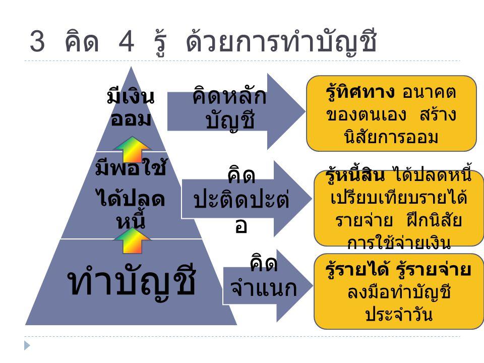 3 คิด 4 รู้ ด้วยการทำบัญชี มีเงิน ออม มีพอใช้ ได้ปลด หนี้ ทำบัญชี คิด จำแนก คิด ปะติดปะต่ อ คิดหลัก บัญชี รู้ทิศทาง อนาคต ของตนเอง สร้าง นิสัยการออม ร