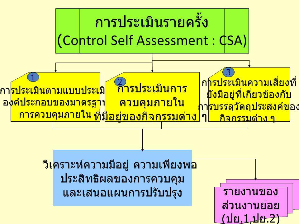 3 การประเมินรายครั้ง (Control Self Assessment : CSA) การประเมินตามแบบประเมิน องค์ประกอบของมาตรฐาน การควบคุมภายใน การประเมินการ ควบคุมภายใน ที่มีอยู่ขอ