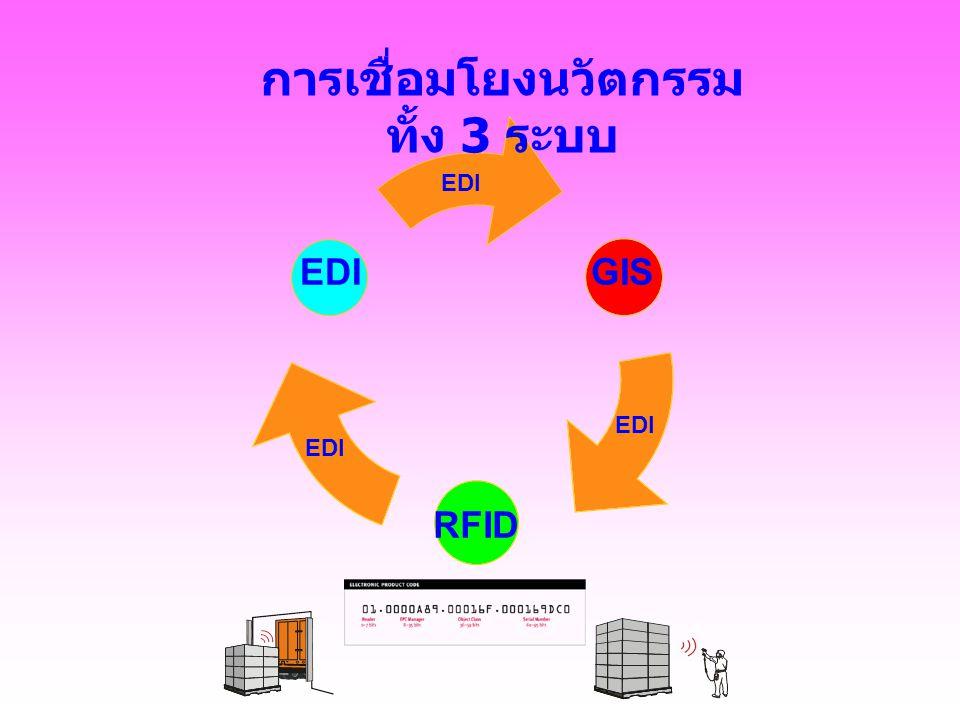 EDI การเชื่อมโยงนวัตกรรม ทั้ง 3 ระบบ EDI
