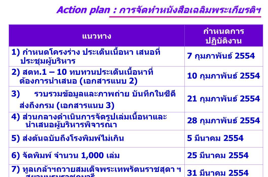 แนวทาง กำหนดการ ปฏิบัติงาน 1) กำหนดโครงร่าง ประเด็นเนื้อหา เสนอที่ ประชุมผู้บริหาร 7 กุมภาพันธ์ 2554 2) สตท.1 – 10 ทบทวนประเด็นเนื้อหาที่ ต้องการนำเสนอ ( เอกสารแนบ 2) 10 กุมภาพันธ์ 2554 3) รวบรวมข้อมูลและภาพถ่าย บันทึกในซีดี ส่งถึงกรม ( เอกสารแนบ 3) 21 กุมภาพันธ์ 2554 4) ส่วนกลางดำเนินการจัดรูปเล่มเนื้อหาและ นำเสนอผู้บริหารพิจารณา 28 กุมภาพันธ์ 2554 5) ส่งต้นฉบับถึงโรงพิมพ์ไม่เกิน 5 มีนาคม 2554 6) จัดพิมพ์ จำนวน 1,000 เล่ม 25 มีนาคม 2554 7) ทูลเกล้าฯถวายสมเด็จพระเทพรัตนราชสุดา ฯ สยามบรมราชกุมารี 31 มีนาคม 2554 Action plan : การจัดทำหนังสือเฉลิมพระเกียรติฯ Action plan : การจัดทำหนังสือเฉลิมพระเกียรติฯ