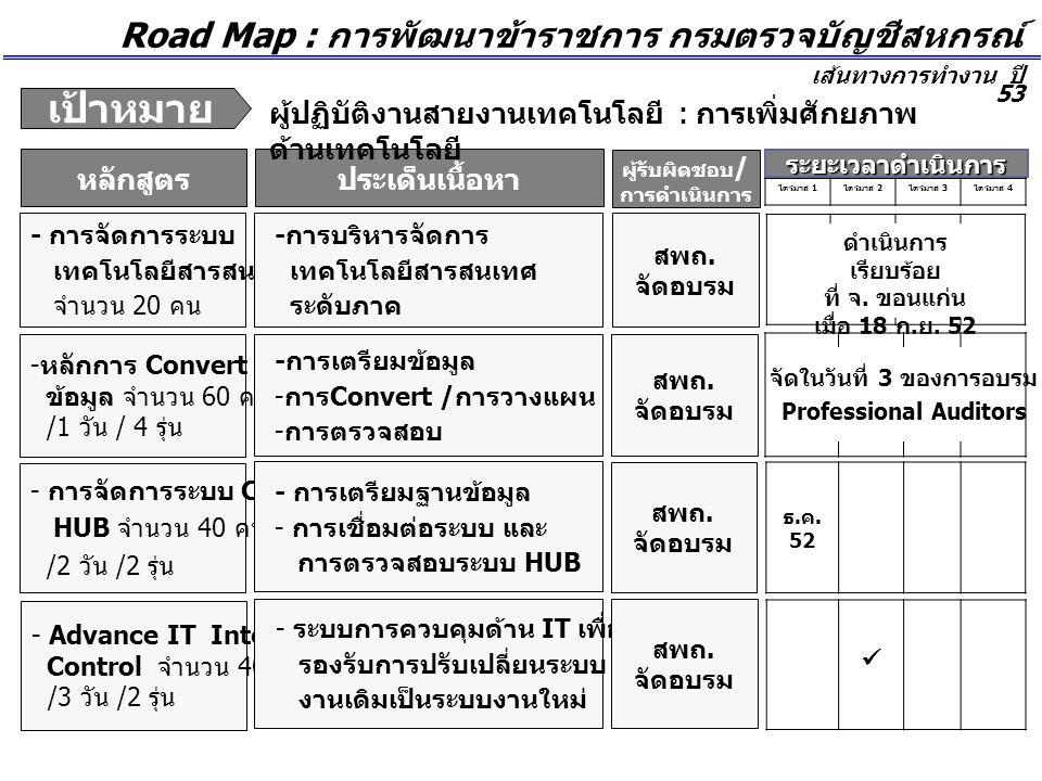 Road Map : การพัฒนาข้าราชการ กรมตรวจบัญชีสหกรณ์ เส้นทางการทำงาน ปี 53 ผู้รับผิดชอบ / การดำเนินการ ประเด็นเนื้อหาหลักสูตร ผู้ปฏิบัติงานสายงานเทคโนโลยี