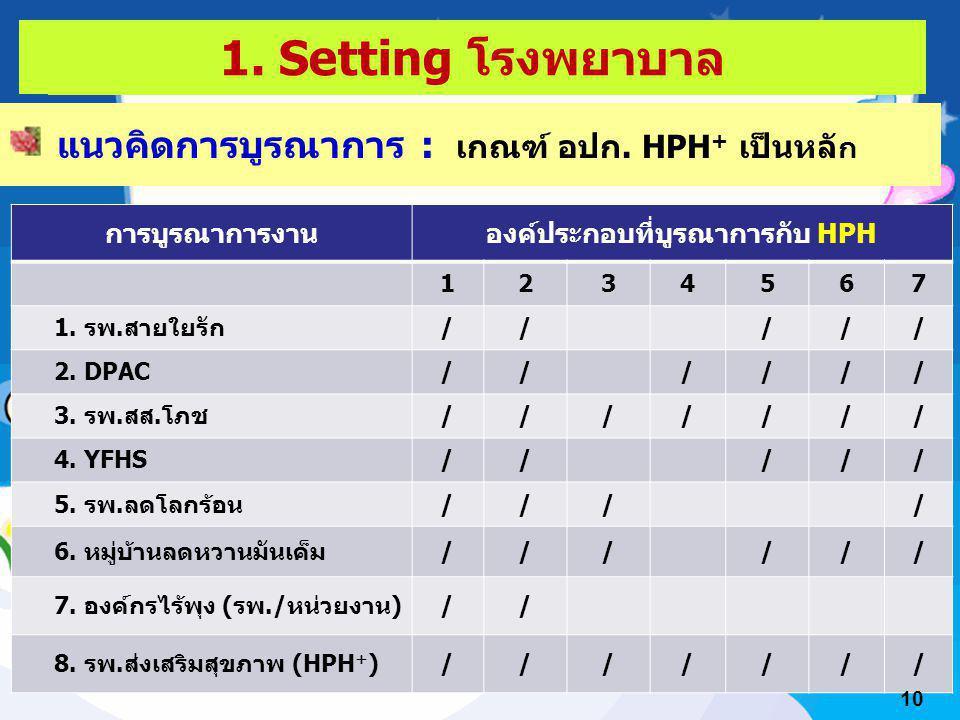 ผลลัพธ์ในส่วนที่เกี่ยวกับเครือข่าย แนวคิดการบูรณาการ : เกณฑ์ อปก. HPH + เป็นหลั ก การบูรณาการงานองค์ประกอบที่บูรณาการกับ HPH 1234567 1. รพ.สายใยรัก///