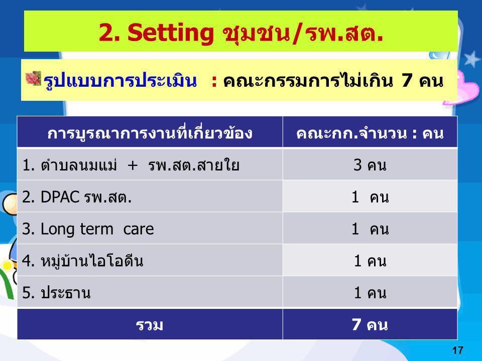 2. Setting ชุมชน/รพ.สต. รูปแบบการประเมิน : คณะกรรมการไม่เกิน 7 คน การบูรณาการงานที่เกี่ยวข้องคณะกก.จำนวน : คน 1. ตำบลนมแม่ + รพ.สต.สายใย3 คน 2. DPAC ร