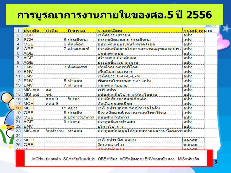 การบูรณาการงานภายในของศอ.5 ปี 2556 6