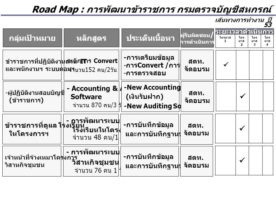 Road Map : การพัฒนาข้าราชการ กรมตรวจบัญชีสหกรณ์ เส้นทางการทำงาน ปี 53 ผู้รับผิดชอบ / การดำเนินการ ประเด็นเนื้อหาหลักสูตร ไตรมาส 1 ไตร มาส 2 ไตร มาส 3 ไตร มาส 4 ระยะเวลาดำเนินการ - Accounting & Auditing Software จำนวน 870 คน /3 วัน -New Accounting Software ( เงินรับฝาก ) -New Auditing Software สตท.