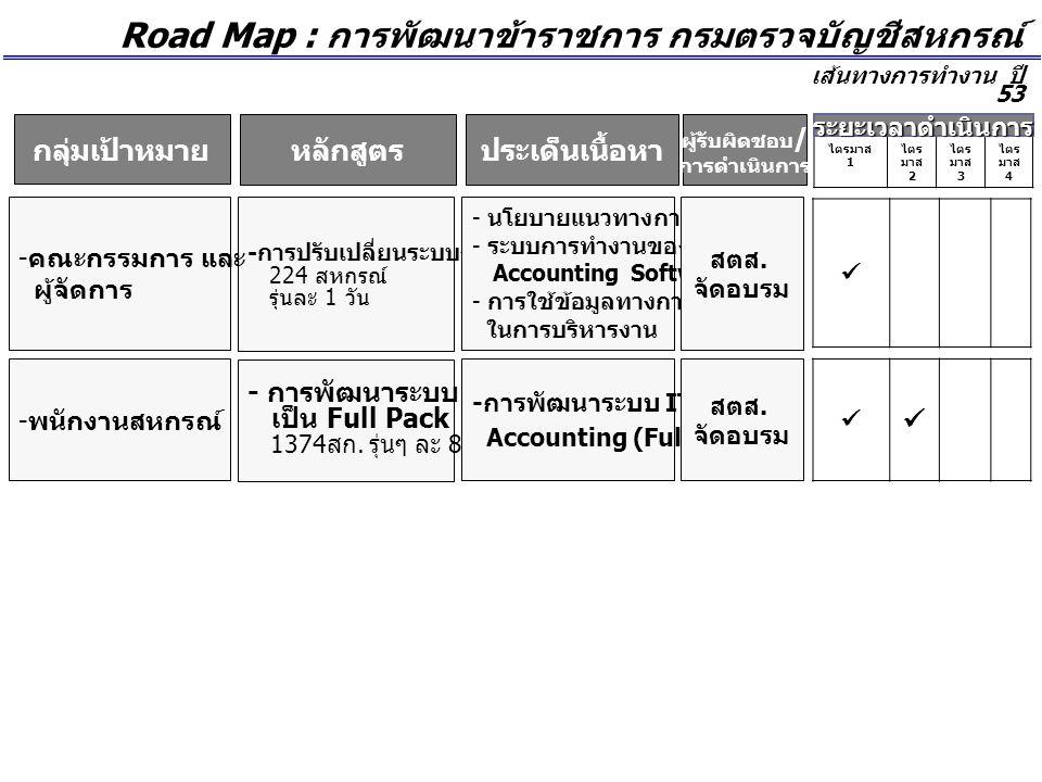 Road Map : การพัฒนาข้าราชการ กรมตรวจบัญชีสหกรณ์ เส้นทางการทำงาน ปี 53 ผู้รับผิดชอบ / การดำเนินการ ประเด็นเนื้อหาหลักสูตร ไตรมาส 1 ไตร มาส 2 ไตร มาส 3 ไตร มาส 4 ระยะเวลาดำเนินการ - การพัฒนาระบบ IT เป็น Full Pack 1374 สก.