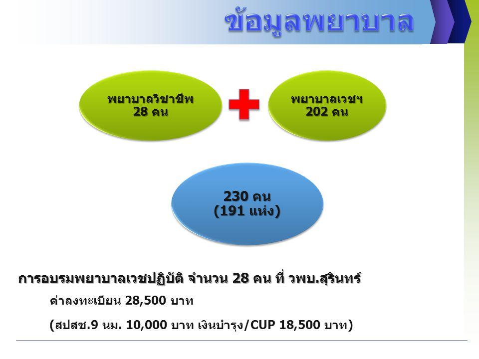 การอบรมพยาบาลเวชปฏิบัติ จำนวน 28 คน ที่ วพบ.สุรินทร์ การอบรมพยาบาลเวชปฏิบัติ จำนวน 28 คน ที่ วพบ.สุรินทร์ ค่าลงทะเบียน 28,500 บาท (สปสช.9 นม. 10,000 บ