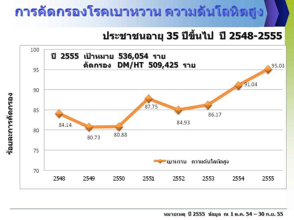 ร้อยละการคัดกรอง หมายเหตุ ปี 2555 ข้อมูล ณ 1 ต.ค. 54 – 30 ก.ย. 55 ประชาชนอายุ 35 ปีขึ้นไป ปี 2548-2555 ประชาชนอายุ 35 ปีขึ้นไป ปี 2548-2555 ปี 2555 เป