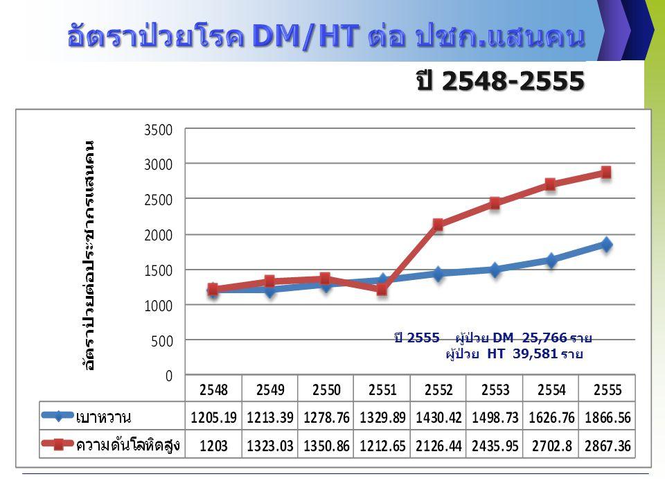 ปี 2548-2555 ปี 2555 ผู้ป่วย DM 25,766 ราย ผู้ป่วย HT 39,581 ราย