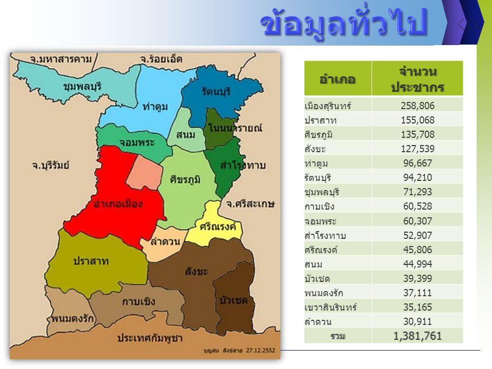 อำเภอ จำนวน ประชากร เมืองสุรินทร์258,806 ปราสาท155,068 ศีขรภูมิ135,708 สังขะ127,539 ท่าตูม96,667 รัตนบุรี94,210 ชุมพลบุรี71,293 กาบเชิง60,528 จอมพระ60,307 สำโรงทาบ52,907 ศรีณรงค์45,806 สนม44,994 บัวเชด39,399 พนมดงรัก37,111 เขวาสินรินทร์35,165 ลำดวน30,911 รวม1,381,761