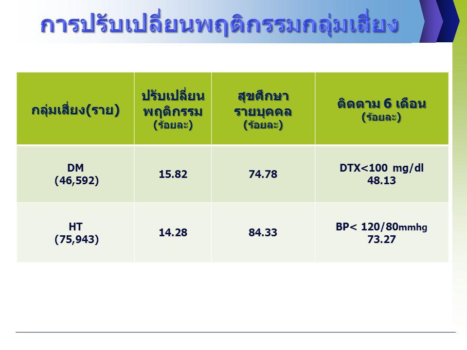 กลุ่มเสี่ยง(ราย) ปรับเปลี่ยน พฤติกรรม (ร้อยละ) สุขศึกษา รายบุคคล (ร้อยละ) ติดตาม 6 เดือน (ร้อยละ) DM (46,592) 15.8274.78 DTX<100 mg/dl 48.13 HT (75,943) 14.2884.33 BP< 120/80 mmhg 73.27