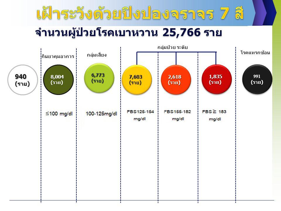 8,004 (ราย) 6,773 (ราย) (ราย) 7,603 (ราย) 2,618 (ราย) 1,835 (ราย) 991(ราย) (ราย) ปกติ กินยาคุมอาการ กลุ่มป่วย ระดับ โรคแทรกซ้อน กลุ่มเสี่ยง 940(ราย) จำนวนผู้ป่วยโรคเบาหวาน 25,766 ราย