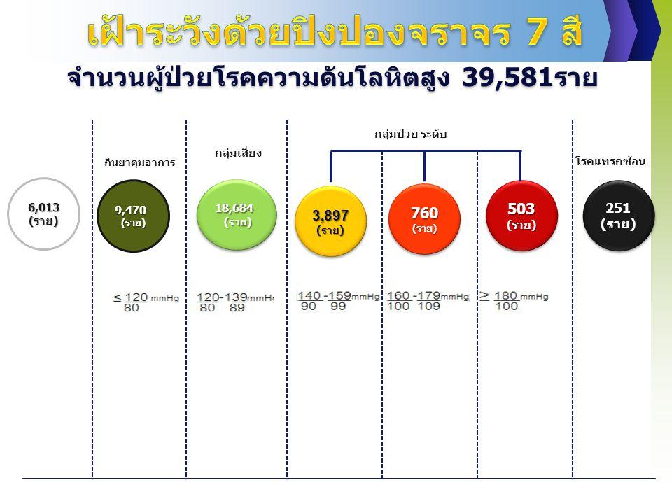 9,470(ราย) 18,684 (ราย) (ราย) 18,684 (ราย) (ราย) 3,897 (ราย) (ราย) 760(ราย)760(ราย) 503 503(ราย) (ราย) 251 (ราย) 251 (ราย) จำนวนผู้ป่วยโรคความดันโลหิตสูง 39,581ราย กินยาคุมอาการ กลุ่มป่วย ระดับ โรคแทรกซ้อน กลุ่มเสี่ยง 6,013 (ราย)